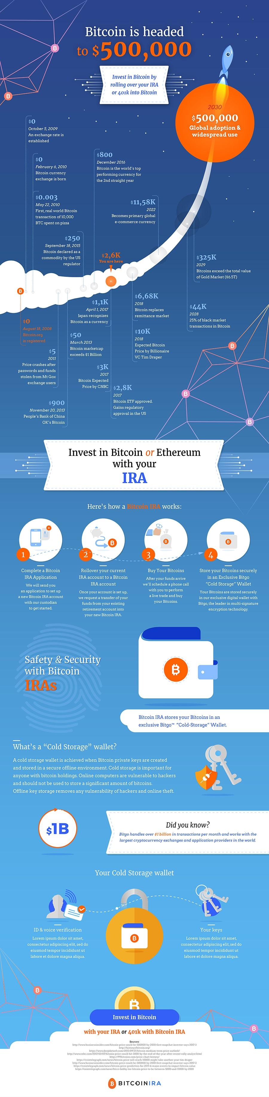 velvetmade bitcoin IRA infographic design