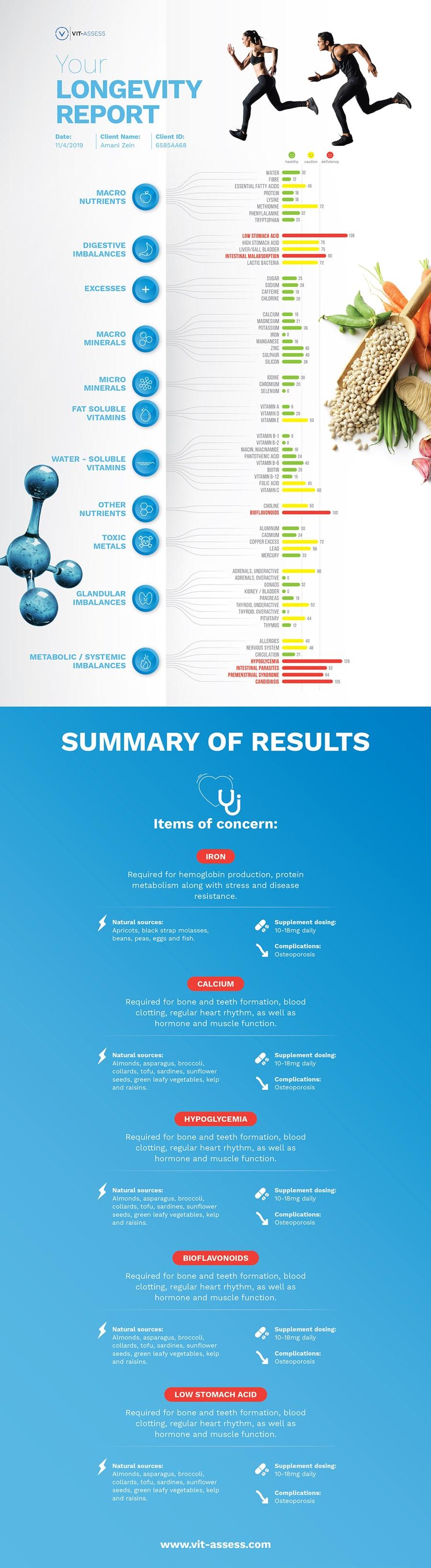 velvetmade longevity report infographic