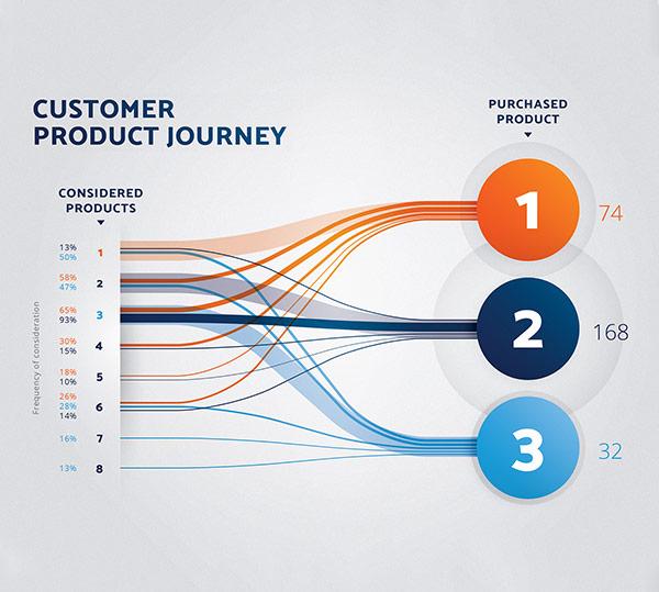 velvetmade Customer Product Journey infographic design
